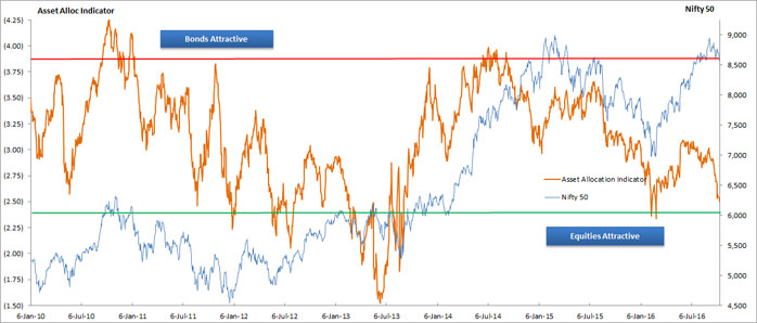 Our Asset Allocation Model is Signalling Equities Relatively Attractively Valued Vs Bonds