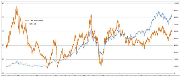 But P/Es Adjusted for Lower Bond Yields Are Not as Alarming