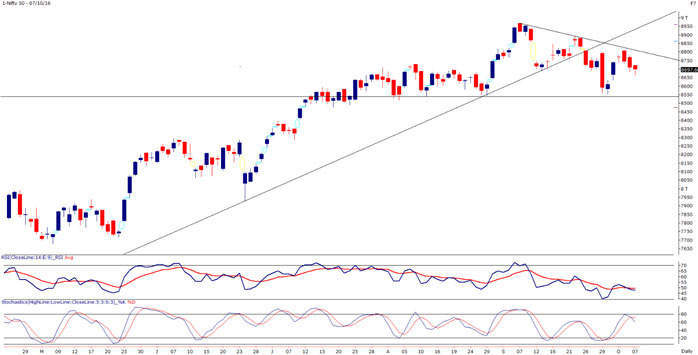 Nifty 50 Weekly Technical Chart
