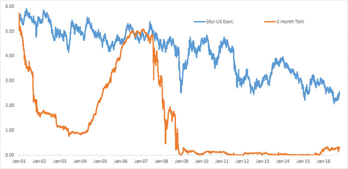 The U.S. T-Bond T-Bill Spread Suggests Economic Conditions Remain Mostly Benign