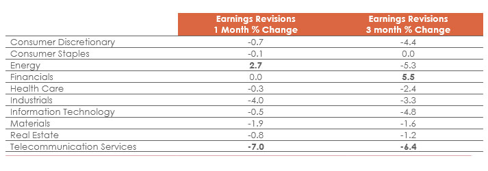 Financials Have Witnessed the Best Upward Earnings Revisions Over the Past Three Months
