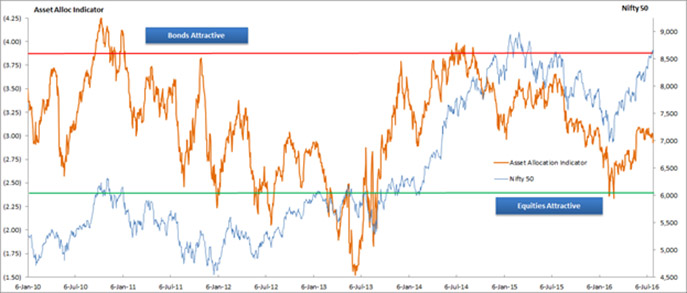 Our Asset Allocation Model Remains in Neutral