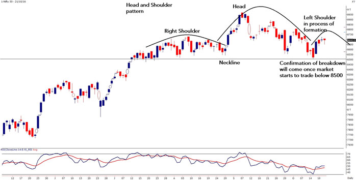 Market Appears to be Forming a Head and Shoulders Pattern