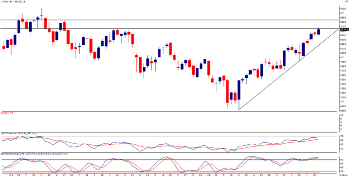 The Nifty 50 Is At the Upper End of It's Range as FI Buying Continues to Prop the Market