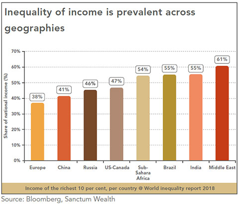 Inequality of income graph 1