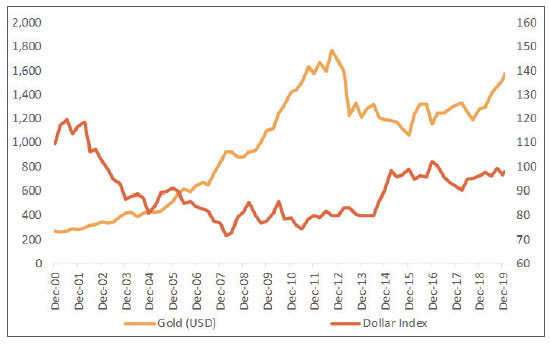 Gold and Dollar performance graph