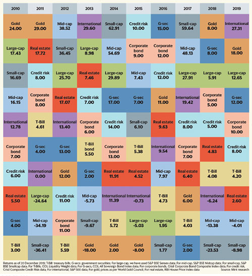 The asset allocation quilt
