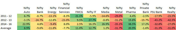 Pharma, IT and FMCG Are Clear Beneficiaries of a Weaker Rupee