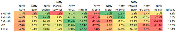 Looking at Year to Date Performance, IT, FMCG, Private Banks and Energy Are Top Performers