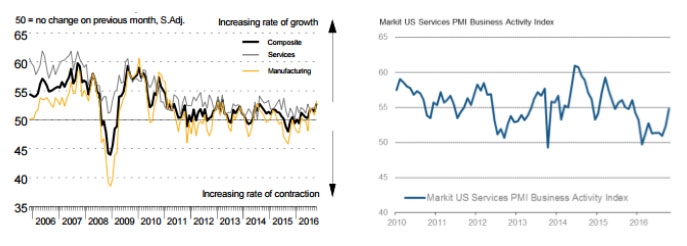 China Output PMI Strongest Since 2013 U.S. Services PMI Strongest in 11 Months