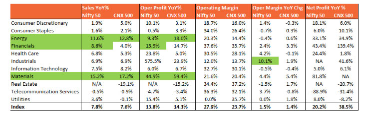 Growth and Operating Earnings Growth