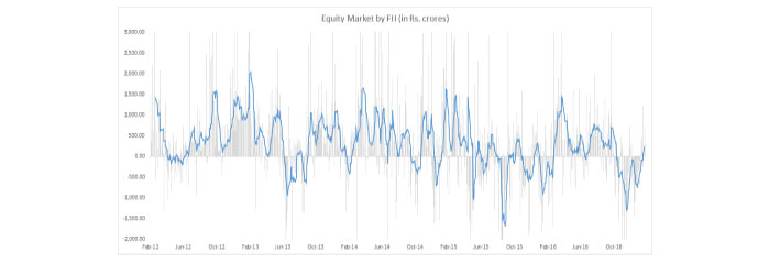 At Some Point the FII Will Return to Equities