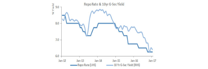 The Repo Rate & 10 Year G-Sec Are Appropriately Aligned