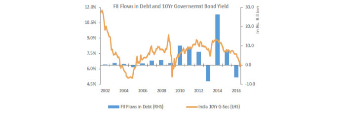 We Expect FI Flows to Remain Tepid