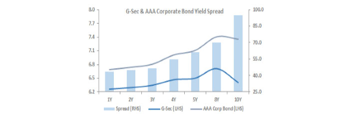 The Spread Between G-Secs & AAAs Remains Wide On the Long End