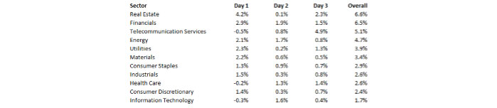Real Estate & Financials Are Top Performers Since Budget Day