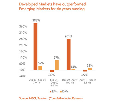 Expensive Developed Vs. Nervous Emerging Markets