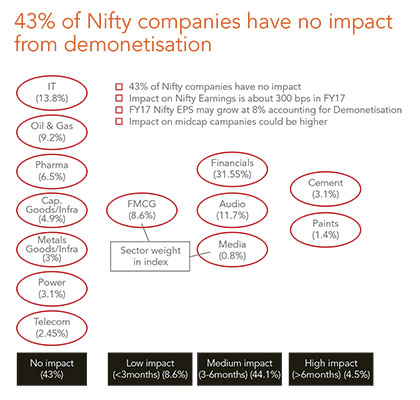 Impact to Nifty 50 Earnings