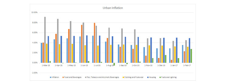 Despite the WPI Uptick, Consumer Inflation – Rural and Urban – Remains Benign for Now…