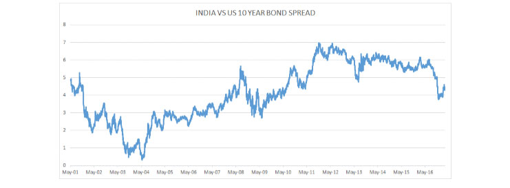 The India U.S. Bond Spread Has Been Narrowing Over the Past Few Months…