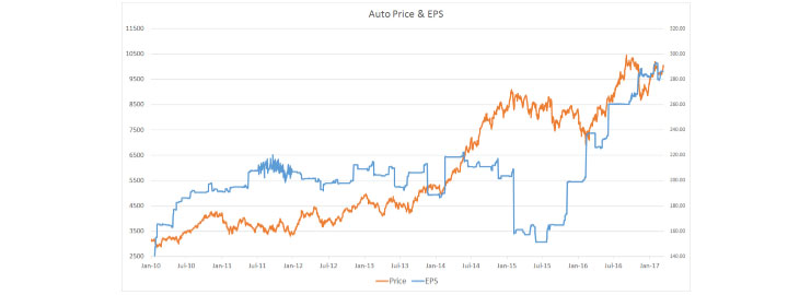 Earnings Growth Is On a Strong Trajectory in the Auto Sector…