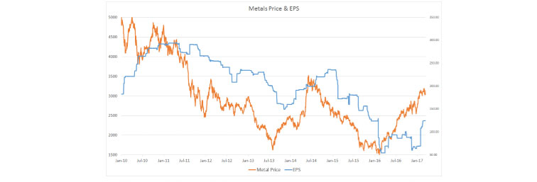The Metals Sector Is Showing a Discernible Uptick in Earnings …