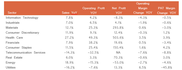 CNX 500 Delivering Healthy Top Line & Profit Growth