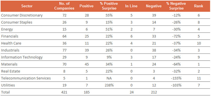 CNX 500 Company Performance Is Now Only 50/50…  50% Meeting Expectations and 50% Negative Surprises