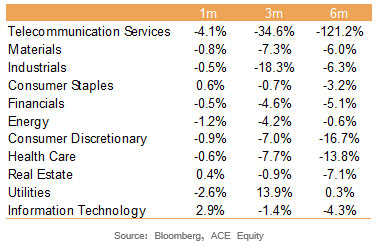 EPS Revisions Were Weakest for Telecom & Industrials Last Quarter
