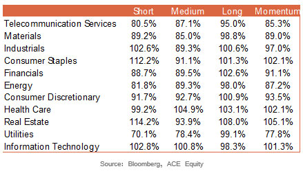 Volume Momentum Is Strongest In Industrials in the Short Term