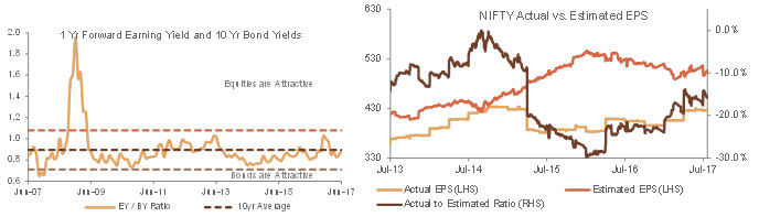 Forward estimates and earnings delivery make equities appear marginally more attractive than bonds