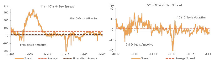 G-Sec Spreads Have Compressed in Recent Months