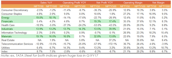 Nifty 50 Companies Are Delivering Stronger Top Line Growth Than the CNX 500
