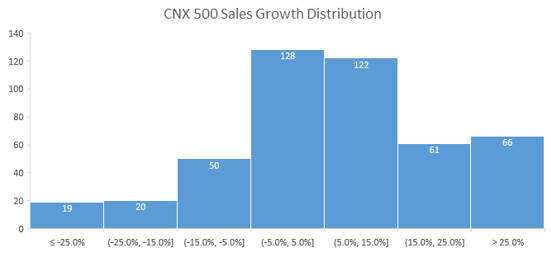 …Half the CNX 500 Universe Has Delivered Top Line Growth As Well