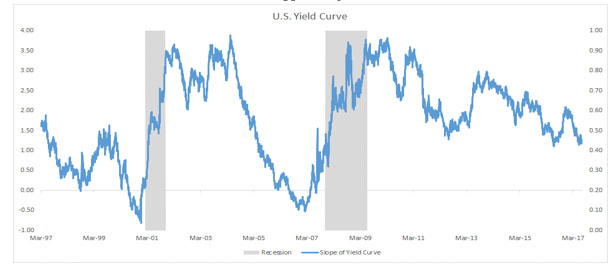 Nor Does the Yield Curve Suggest Any Recession Risk for the U.S.