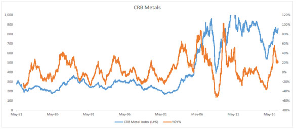 Finally, the CRB Metals Index is Up 20% Year Over Year… Suggesting Signs of a Pickup In Global Economic Activity