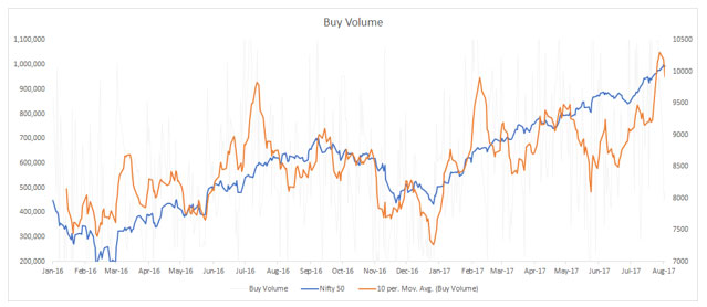 What is Clearly Supporting the Market is Volume… As a Result, a Deep Correction is Unlikely in the Near Term