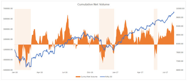Cumulative Net Volume Also Suggests No Imminent Concern of a Deep Correction