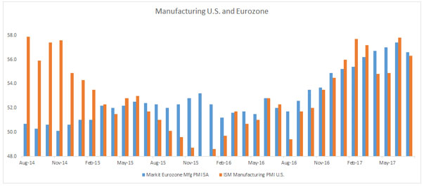 U.S. and Eurozone PMIs Are Rising Smartly…