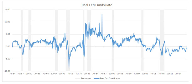 The Real Fed Funds Rate Also Does Not Suggest a U.S. Recession is Imminent…