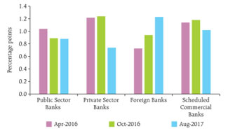 Private Sector Banks Have Reduced Rates on Fresh Money Loans