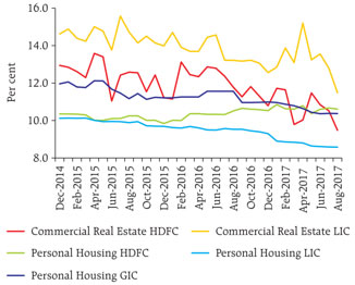 NBFC Rates on Fresh Loans to Commercial and Personal Housing Have Declined