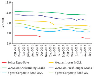 5 Year Corporate Bond AAA Rates Remain Lower Than Fresh Money Loan Rates