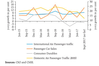 Passenger Car Sales Are Rising… …A Sign of Consumer Health