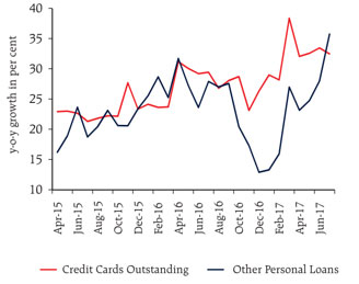 Personal Loans Are Accelerating… Credit Cards Are Growing Strongly