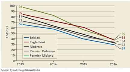 Breakeven Prices for Key Shale Projects Are Below $40