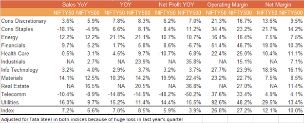 CNX 500 Earnings Are a Mixed Bag, but the Consumer Looks Healthy