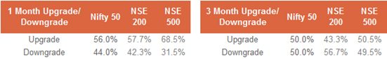 Upgrades / Downgrades Are Healthy at 2:1 for the CNX 500 But Only 1.2:1 for the Nifty 50…