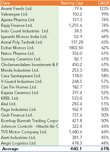 19 of 25 Top Performing Stocks Had a Starting Market Cap Under INR 460 Cr
