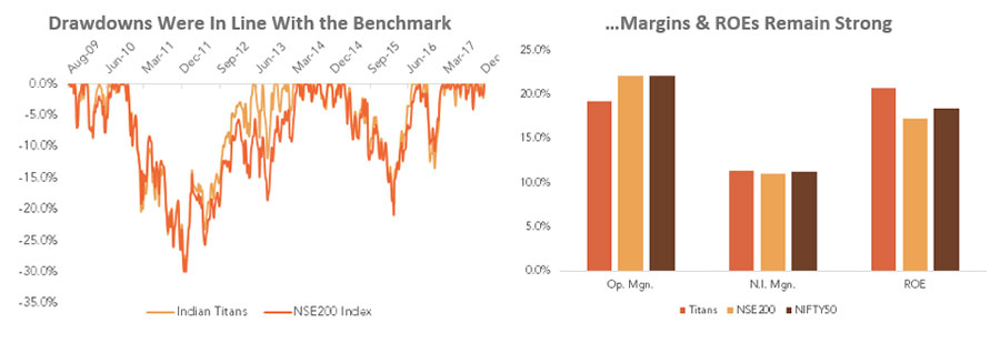 Drawdowns Were In Line With the Benchmark